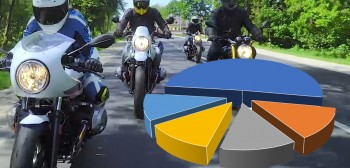 April 2020 Motorcycle Websites in Poland Analytics
