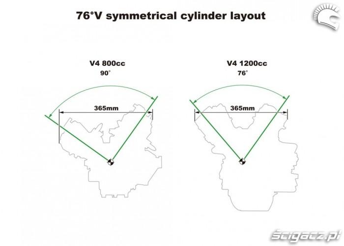 76 degree V Cylinder-layout