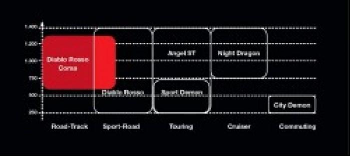 Pozycjonowanie Diablo Rosso Corsa