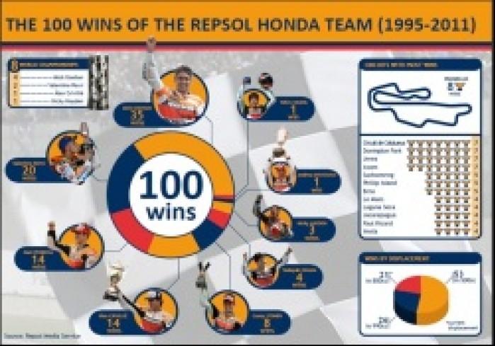 100 zwyciestw Repsola