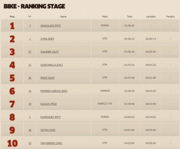 Motocyklisci Etap 7 top 10
