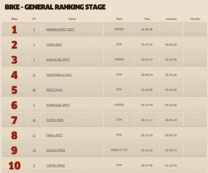 Motocyklisci Generalka 7 top 10