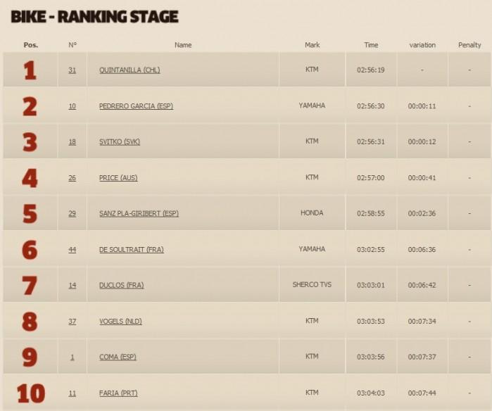 Motocyklisci Etap 8 top10