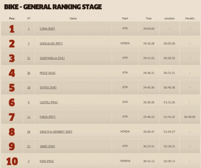 Motocykle generalka po 9 etapie 2015 Dakar