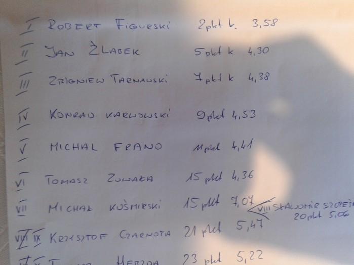 GS Trophy 2015 wyniki niedzieli