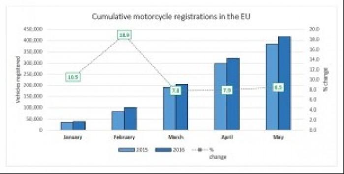 Skumulowana sprzedaz motocykli w EU