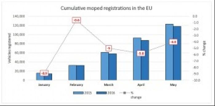Skumulowana sprzedaz motorowerow w EU