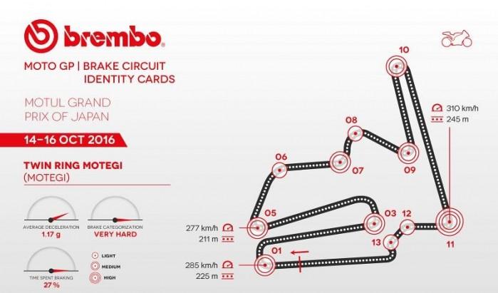 Hamulce Brembo MotoGP 2017 Motegi