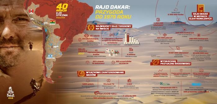 40 edycja Rajdu Dakar