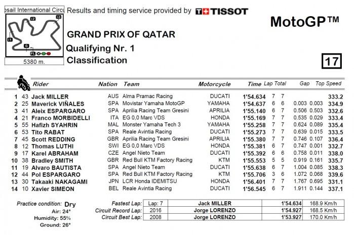 Kwalifikacje GP Kataru 2018 1