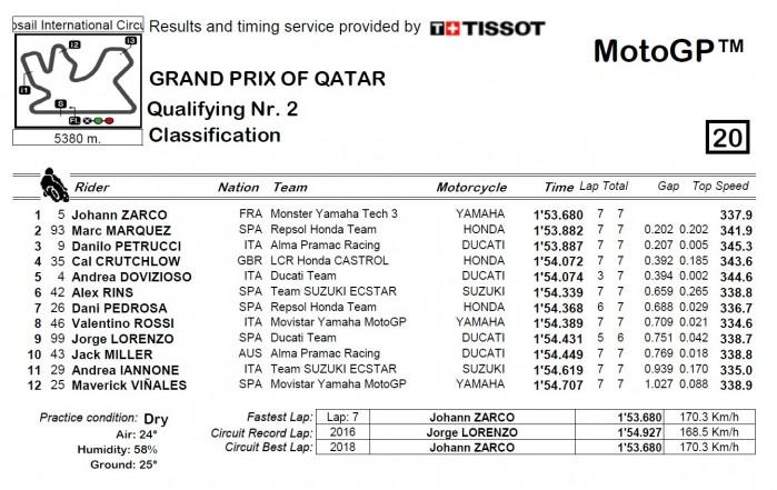Kwalifikacje GP Kataru 2018 2