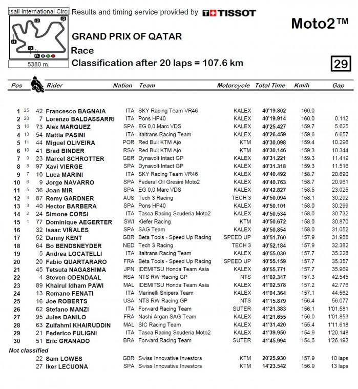 Wyniki GP Kataru 2018 Moto2