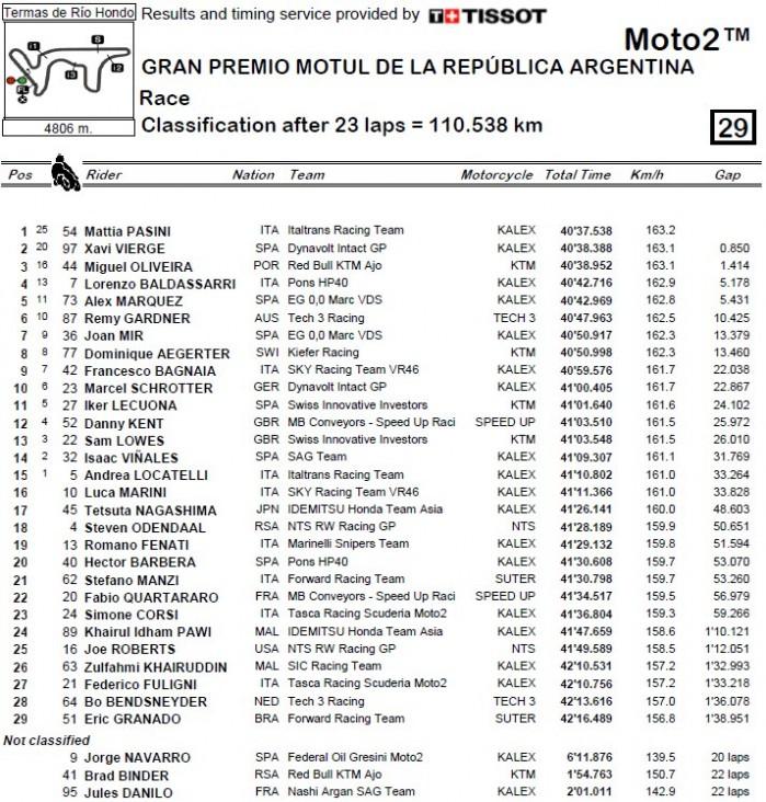 Moto2 Argentyna wyniki