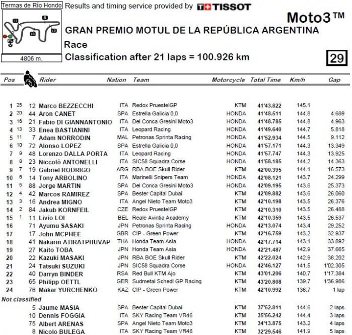 Moto3 Argentyna wyniki