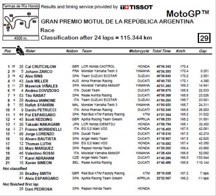 MotoGP Argentyna wyniki