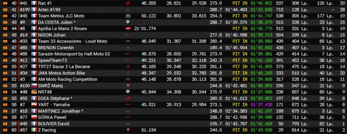 EWC Le Mans wyniki 3