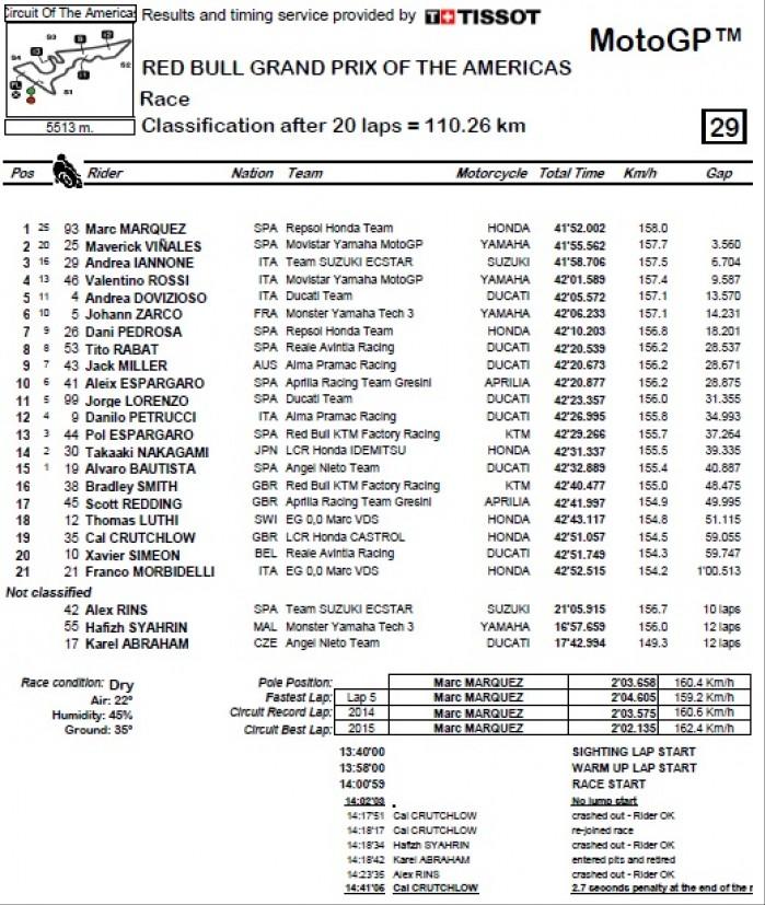 MotoGP Austin wyniki wyscigu