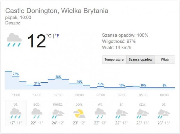 WorldSBK Donington weather
