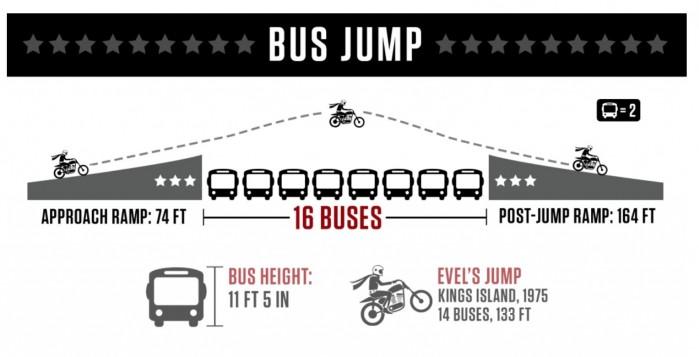 Skok 2 60 metr lw nad 16 autobusami