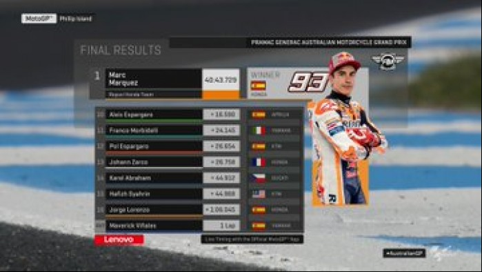 MotoGP Australia Phillip Island wyniki 2