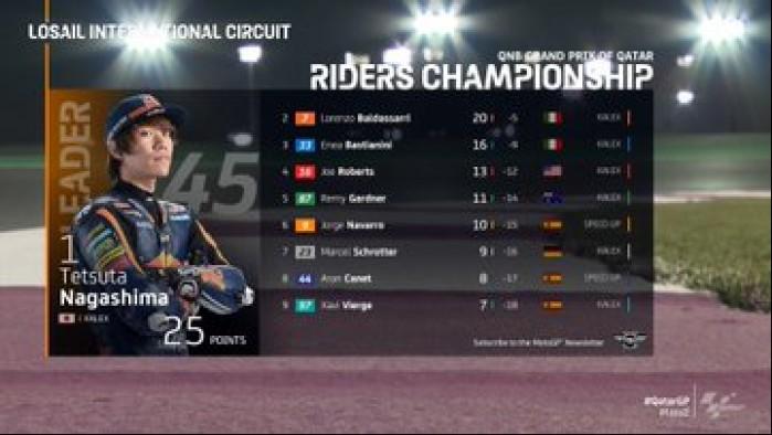 MotoGP Moto2 Katar Wyniki wyscig 1