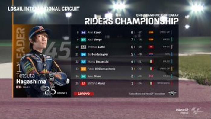 MotoGP Moto2 Katar Wyniki wyscig 2