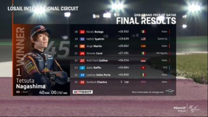 MotoGP Moto2 Katar Wyniki wyscig 3