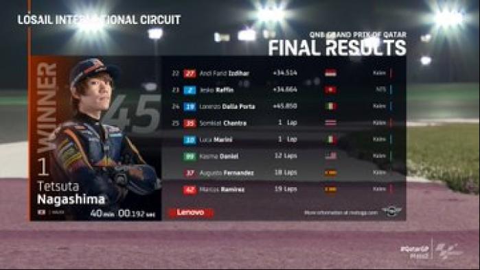 MotoGP Moto2 Katar Wyniki wyscig 4