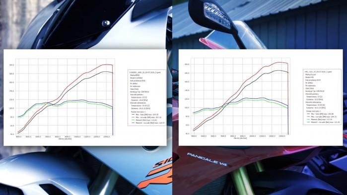 BMW S1000RR Vs Ducati Panigale V4S na hamowni wyniki