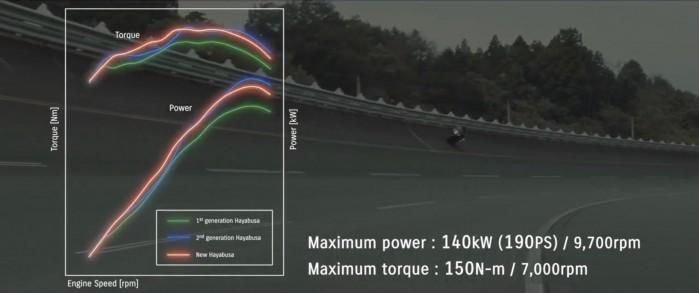 6 Silnik Suzuki Hayabusa wykres moc moment