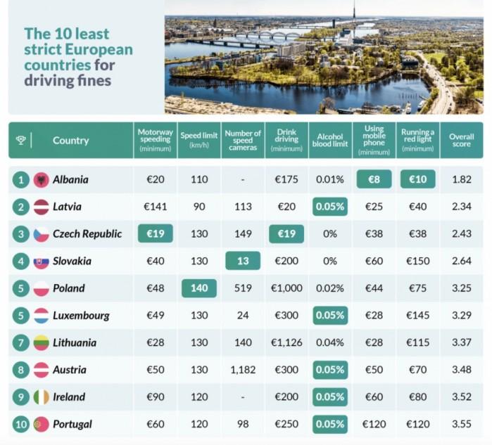 najlzejsze kraje ranking top 10