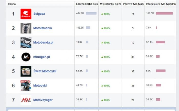 facebook zaangazowanie stron motocyklowych