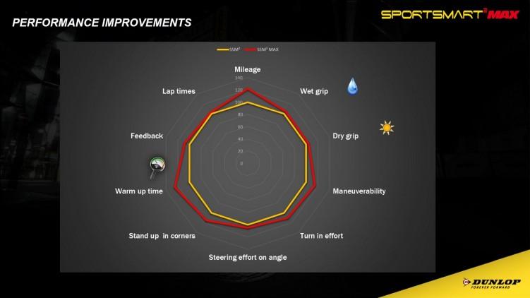 Dunlop SportSmart porownanie
