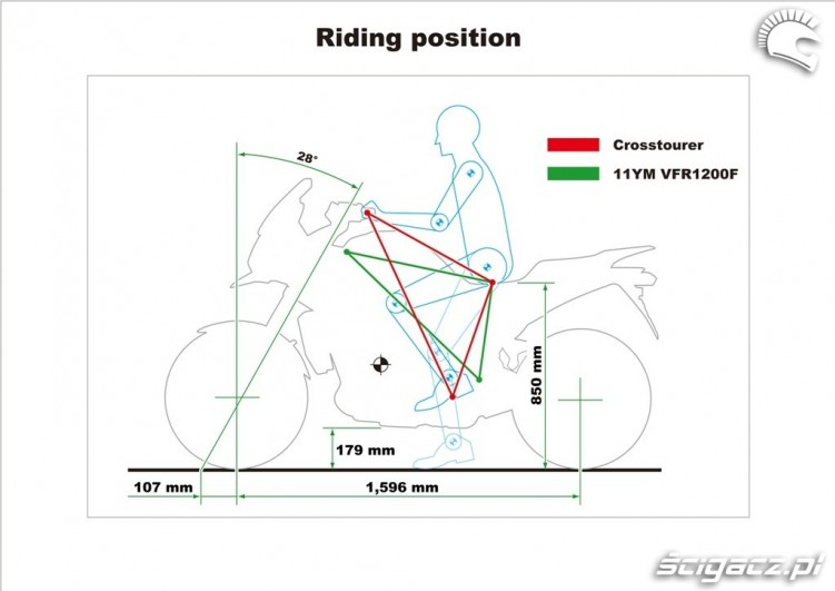 Riding-position