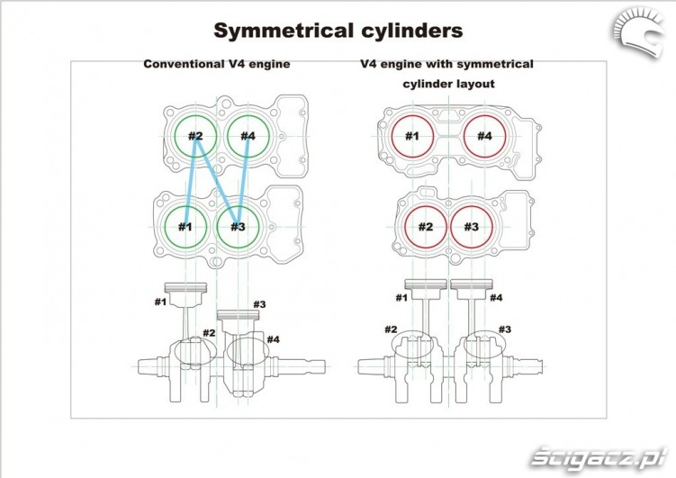 Symmetrical cylinders