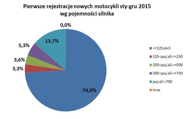 1 pierwsze rejestracje nowych motocykli