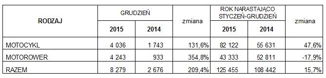 8 pierwsze rejestracje nowych i uzywanych jednosladow w polsce