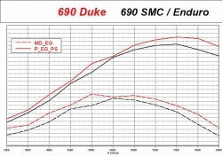 Power Duke SMC 2008