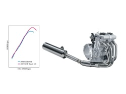 Suzuki GSF 650 Bandit wykres silnik