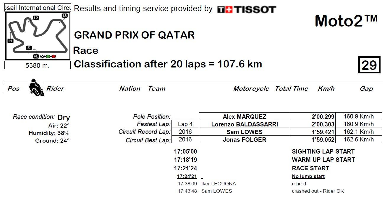 Wyniki GP Kataru 2018 Moto2 2