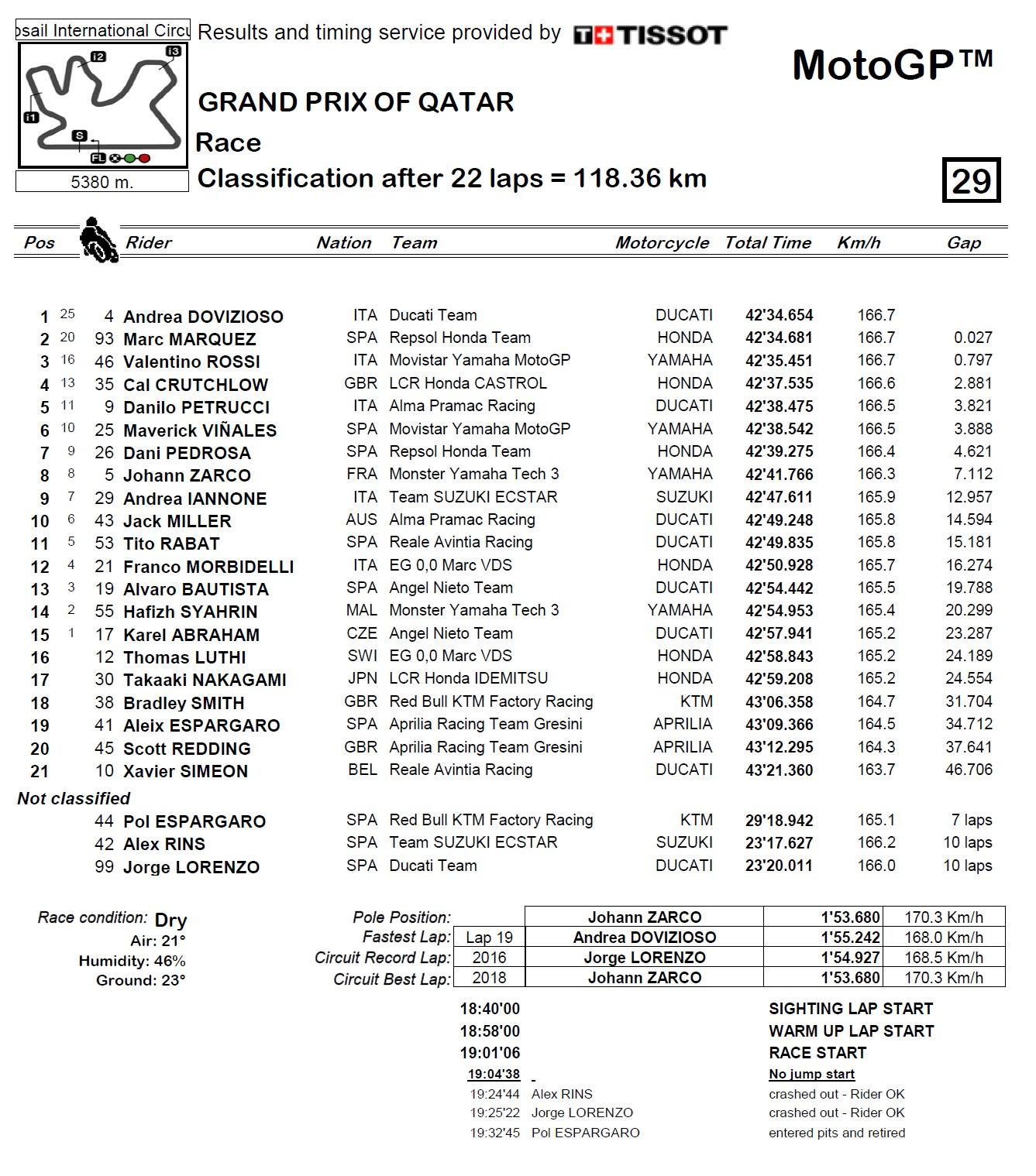 Wyniki GP Kataru 2018 MotoGP