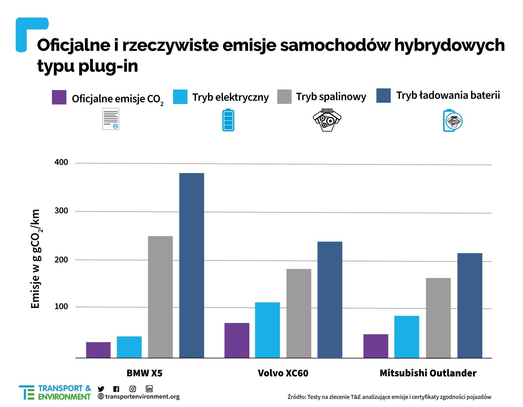 emisje spalin samochodow hybrydowych